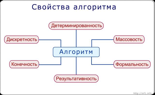 алгоритм: