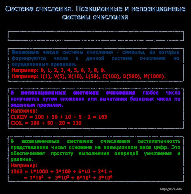Позиционные и непозиционные системы счисления курсовая работа 3831