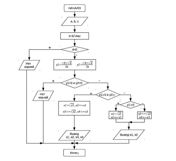 Алгоритм решения уравнения